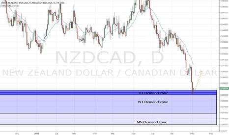 NZDCAD: NZD/CAD strefa Popytu D1