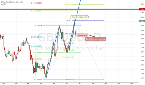 GBPUSD: GBPUSD long term analysis