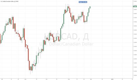 USDCAD: CAD