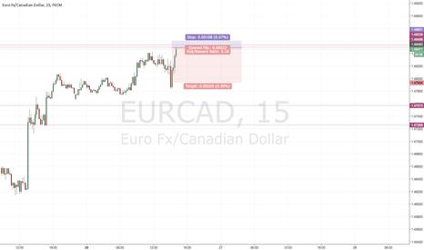 EURCAD: Intraday S&D trade- EURCAD short