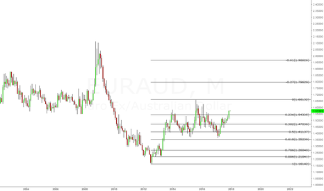 EURAUD: What more can I say
