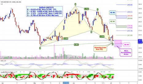 TATAMTRDVR: TATAMTRDVR: Is Strong Reversal AHEAD?