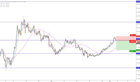 AUDJPY: AUD/JPY SHORT Interest rate decision?