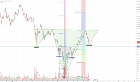 BTCUSD: Bitcoin still BULLISH, H&S within H&S -> reversal imminent