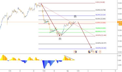 EURJPY: Oportunidad en Euro/Yen