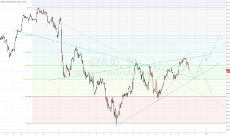 GER30: DAX view, two possible scenarios