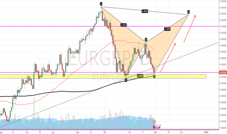 EURGBP: EURGPB: Bearish Bat pattern in formazione.