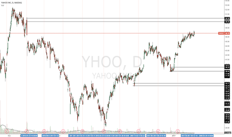 YHOO: Still uptrend for this stock, long/short trades shown.
