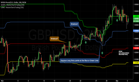GBPUSD: Ho to Know Which Trend To Follow in Forex? Breakout Trading..