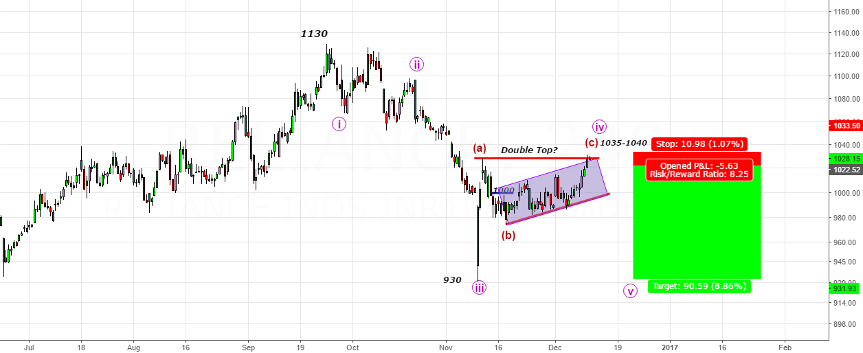 Reliance- Will it start moving down to 930-940 zone?
