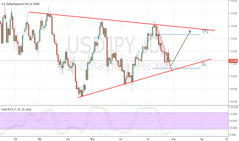 USDJPY: LONG for two weeks