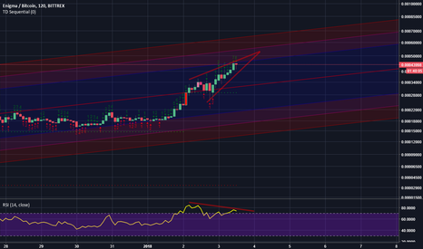 ENGBTC: ENGBTC Rising wedge + top of a pitchfork - short term correction