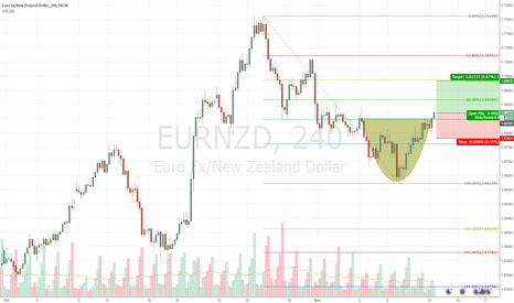 EURNZD: EURNZD Potential LONG Trade Opportunity