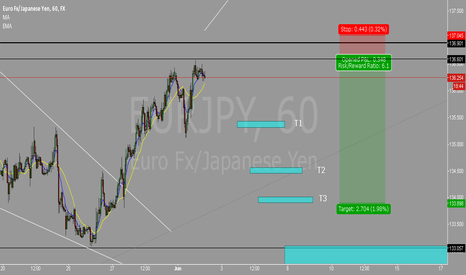 EURJPY: Sell limit placed for EUR/JPY