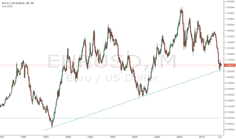 EURUSD: Looking for experts view on EUR USD