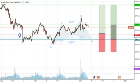 NZDCHF: Potential cypher formation