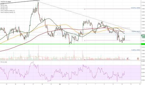 USDSGD: USD/SGD 1H Chart: US Dollar about to breach triangle