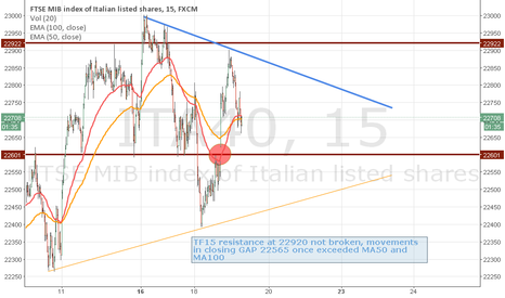 ITA40: MIB intraday_to close the gap_190315