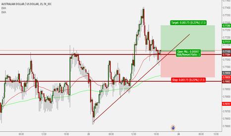 AUDUSD: AUD/USD long trade 25