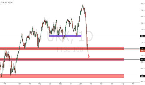 UKX: FTSE short