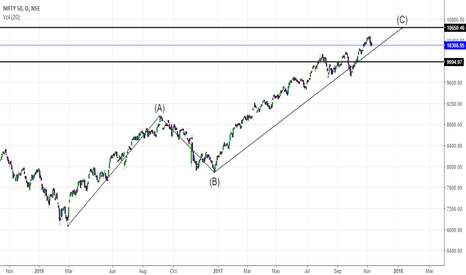 NIFTY: Nifty is a sell at 10640-650 , sl 10720 tgt 9990
