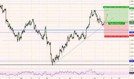 USDCAD: USDCAD - Long entry - Trend continuation - 200 pip potential