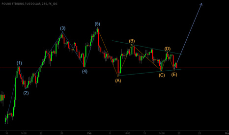 GBPUSD: GBPUSD completes corrective structure
