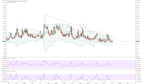 VIX: VIX: Descending Wedge! Just a matter of Time. It is not if but