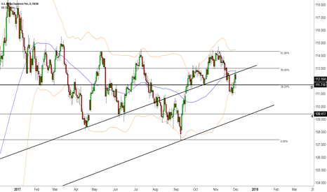 USDJPY: USDJPY Neutral let the market settle one way or the other