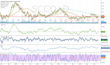 SCCO: Lots of insider buying, cup and handle forming here