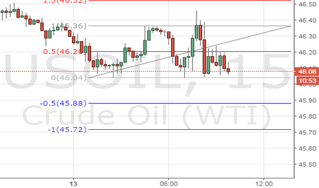 USOIL: Super Mario's Scalping Call for oil