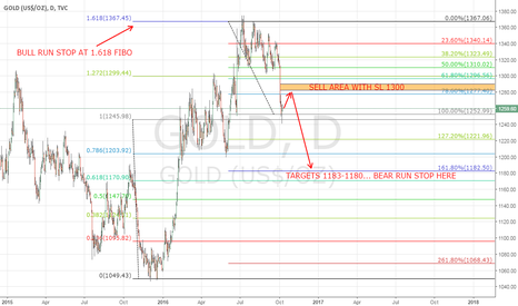 GOLD: SELL GOLD ON RISE. FAST MONEY AWAITING!
