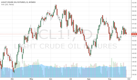 CL1!: PETRÓLEO WTI: Análisis Técnico OIL WTI, Trader Marco Da Costa