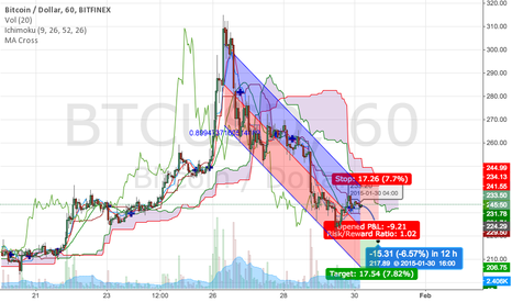 BTCUSD: regression trend?