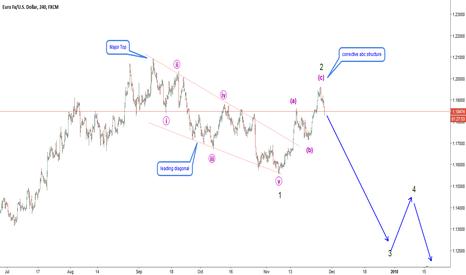 EURUSD: EURUSD-H4-Downtrend starting?