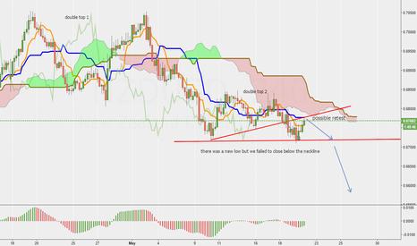 NZDUSD: NZD/USD still short