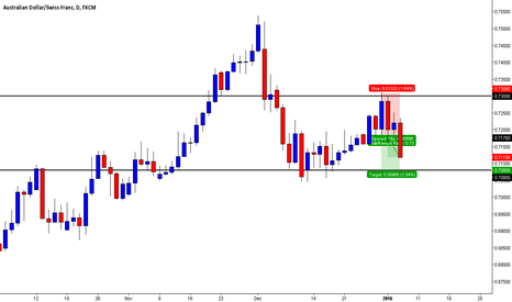 AUDCHF: Short AUDCHF 2BR Daily!
