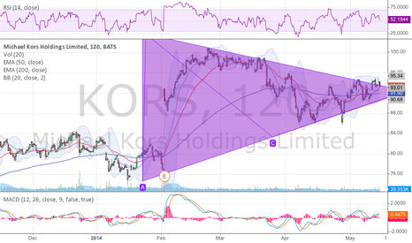 KORS: Signs of improvement