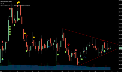 EXIDEIND: lets see further breakout movements