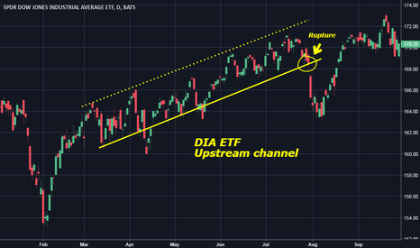 DIA: DIA ETF Upstream channel