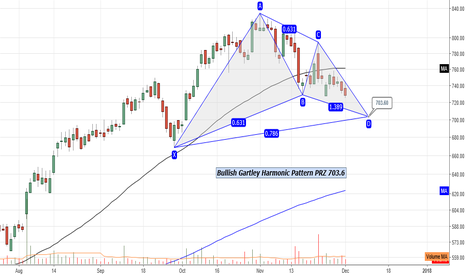 BATAINDIA: Bata India : Bullish Gartley Harmonic Pattern PRZ 703.6
