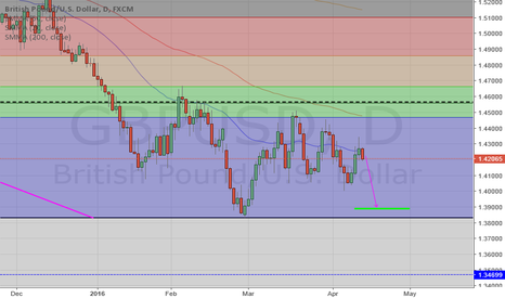 GBPUSD: GBP/USD Short Daily