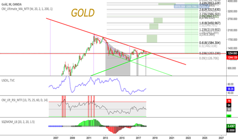 "XAUUSD: Gold - We're in for a Gold ""crypto rush"" - Goldrush 2.0"