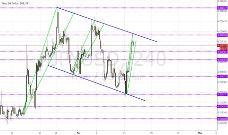 JPYUSD: Japanese Yen and US Dollar