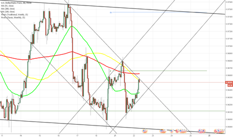 USDCHF: USD/CHF 1H Chart: Channel Up