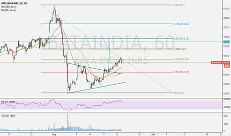 BATAINDIA: bataindia triangle breakout
