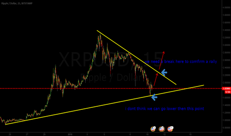 XRPUSD: ripple make a big fall on marketcap, recovering?