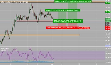 ETCUSD: ETCUSD - Short term trade to retest the highs