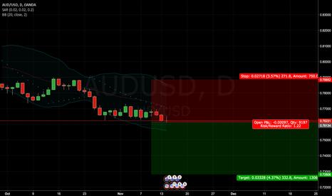 AUDUSD: AUD/USD: short