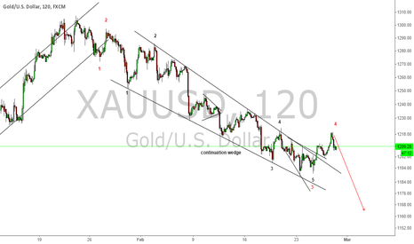 XAUUSD: GOLD BREAKS CONTINUATION WEDGE